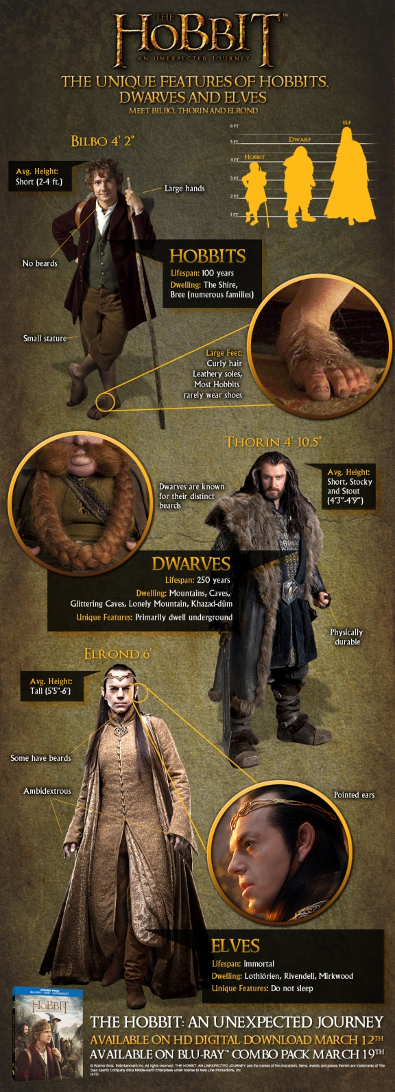 Hobbit_Infographic-UniqueFeatures