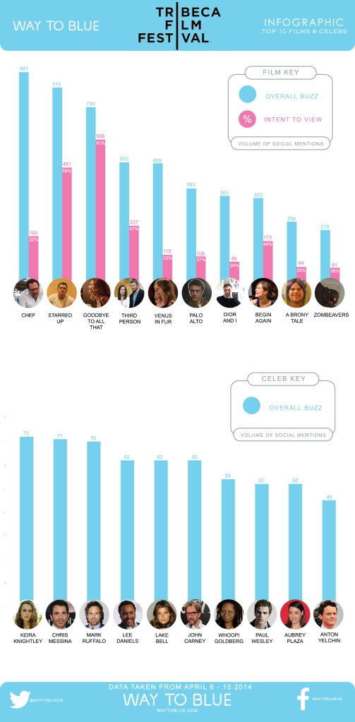 Tribeca Infographic US